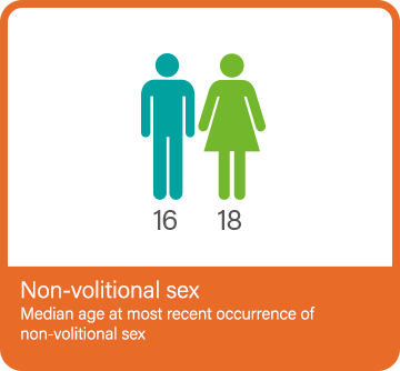 Non-volitional sex infographic