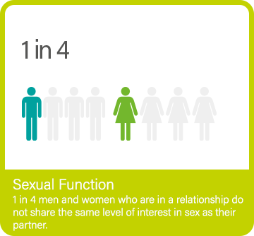 Sex function infographic